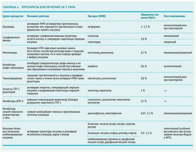 Фармакотерапия сахарного диабета 1 и 2 типа: методы, лекарства, нюансы
