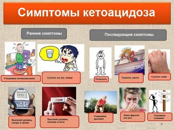Диабетический кетоацидоз у детей и взрослых: лечение, симптомы, клинические рекомендации, стадии, причины, неотложная помощь, механизм развития, МКБ-10