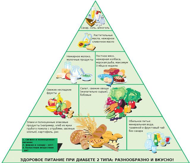 Кальмары при диабете 2 типа, сахарном: можно ли есть, как приготовить