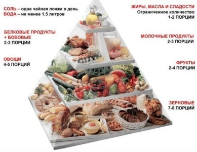 Правильное питание при диабете сахарном 2 и 1 типа: меню, принципы, хлебные единицы, гликемический индекс